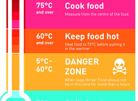 Food Safety - Chilling Food