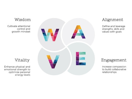 Navigating Change: The WAVE Model© for Personal & Organizational Resilience