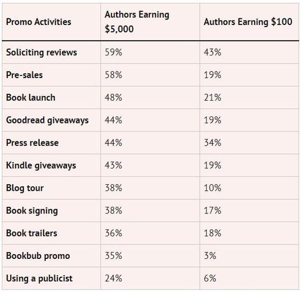 Author earnings.JPG