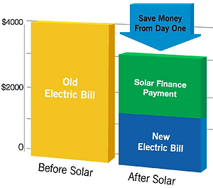 How solar finance saves you money