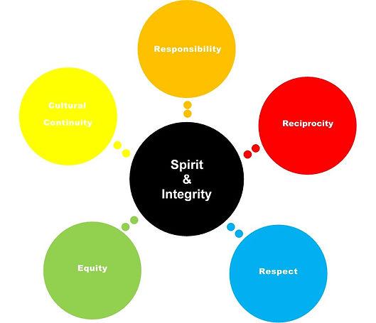 6 Core Values.JPG