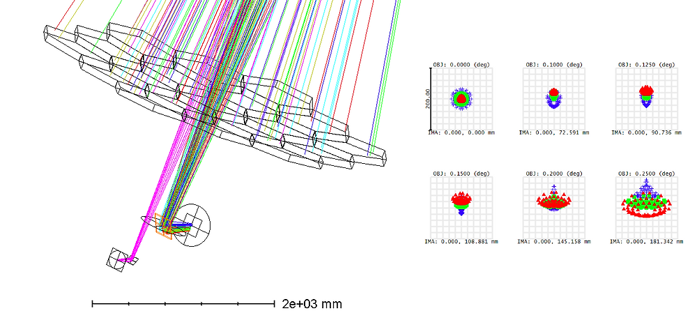 Optical Sumlations need to look at the Point Spread Function (PSF) at the focal point of the telescope and ensure image quality is maintained across the field of view