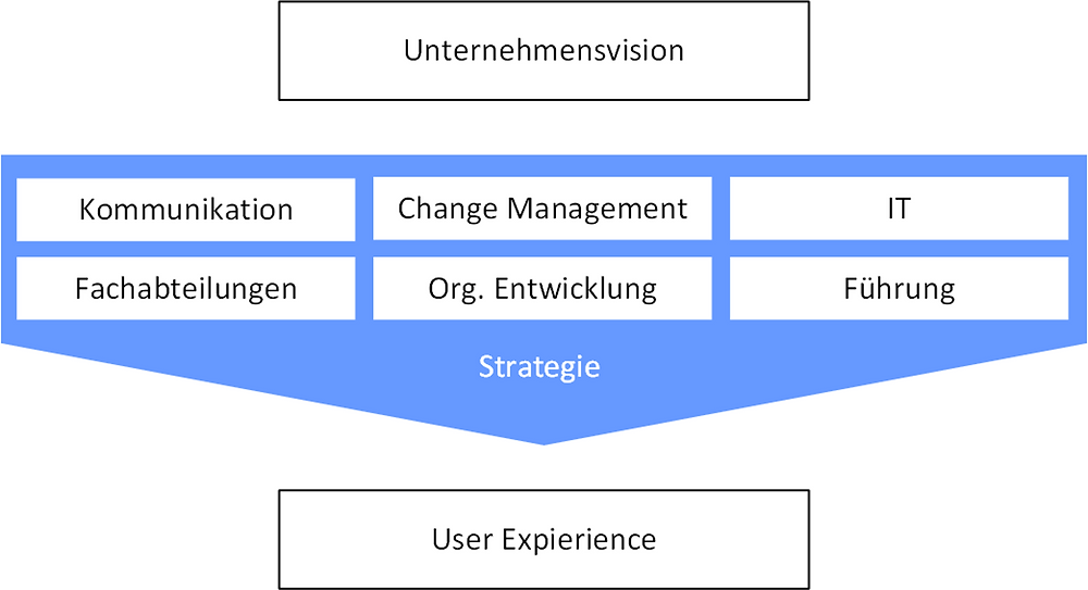 User Adoption in Kundenprojekten