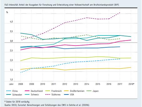 EFI Bericht 2020 - Fortschritte in der Umsetzung der Hightech-Strategie 2025