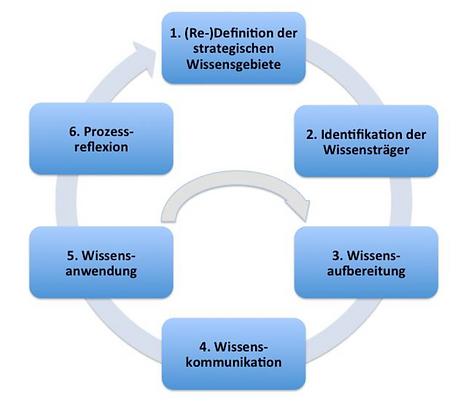 Wissenstransfer Prozess