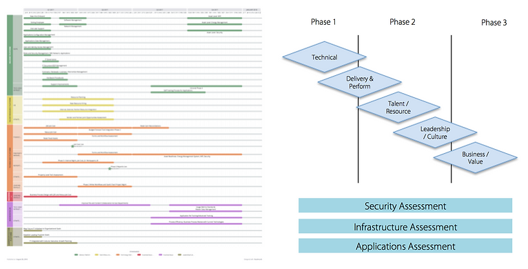 Technology Roadmap, Security, Infrastructure, Applications Assessment