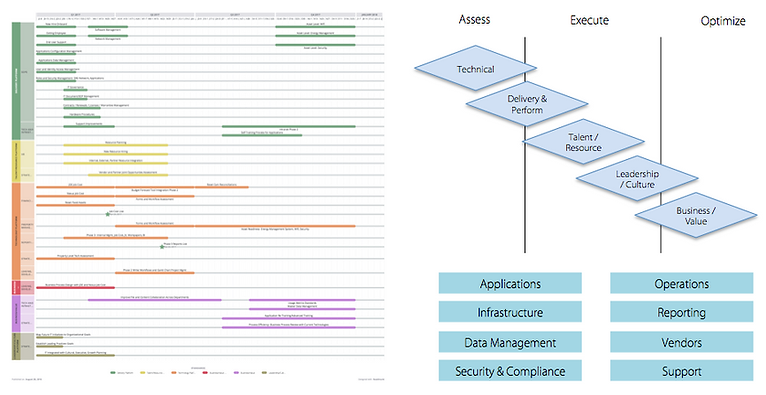 Strategic IT Technology Roadmap and Assessment