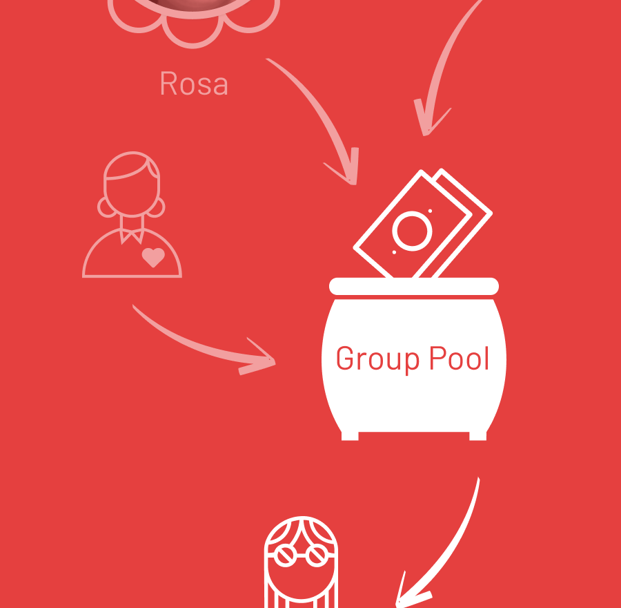 She can also encourage her trusted friend group to pool and rotate savings to enable them to co-invest and share in the profits.