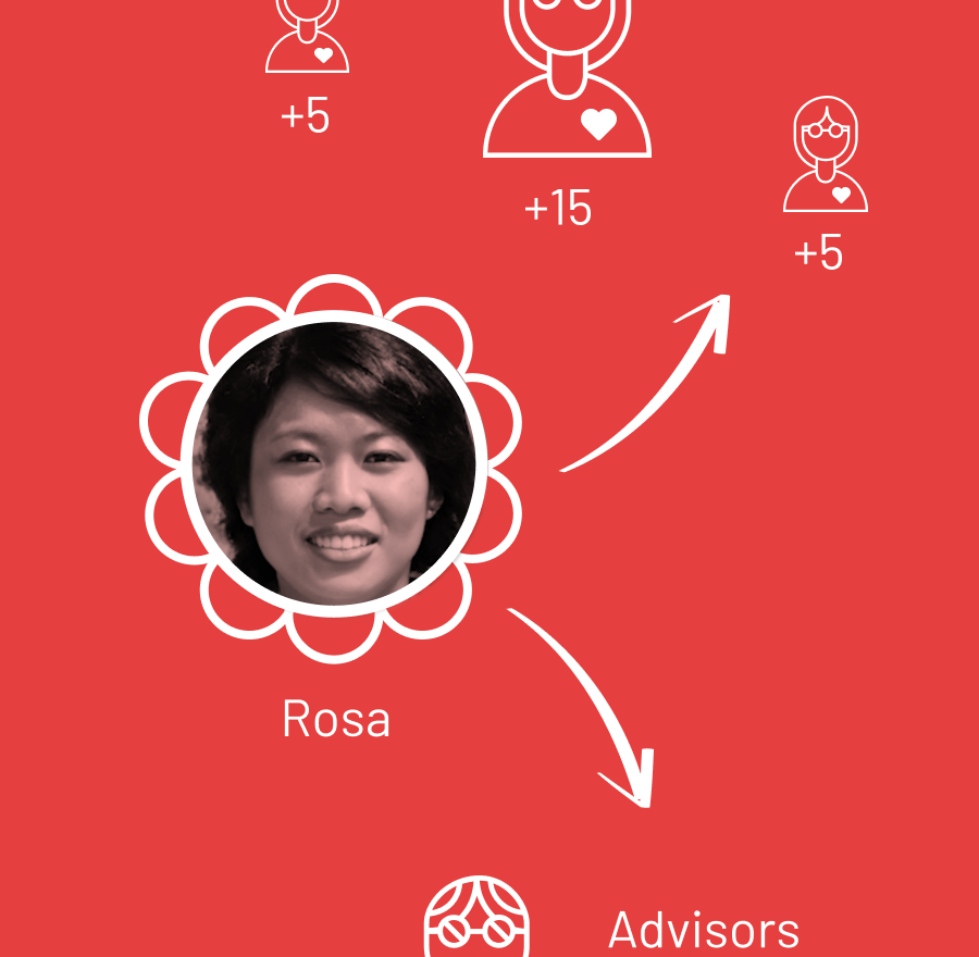 Rosa can share her progress with her advisors, her friends, or anyone else she wants to hold her accountable to her goals.