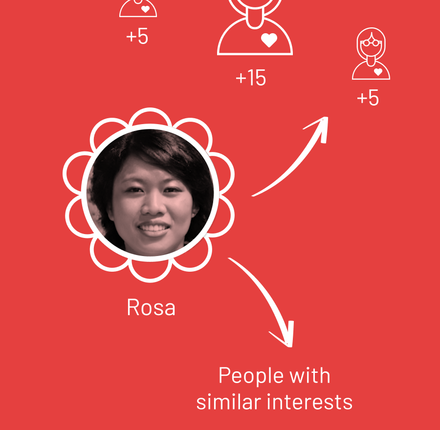 The Community connects Rosa to other Bìxíe women in her own friend group and with women on the platform who are of similar financial aspirations.