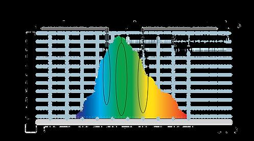 Light-spectrum-Avulux-Glasses-Remove-Blue-Light_750x (1).png