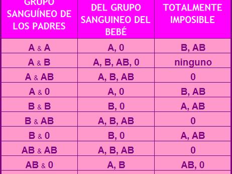 PRÁCTICA: GRUPOS SANGUÍNEOS ABO Y Rh
