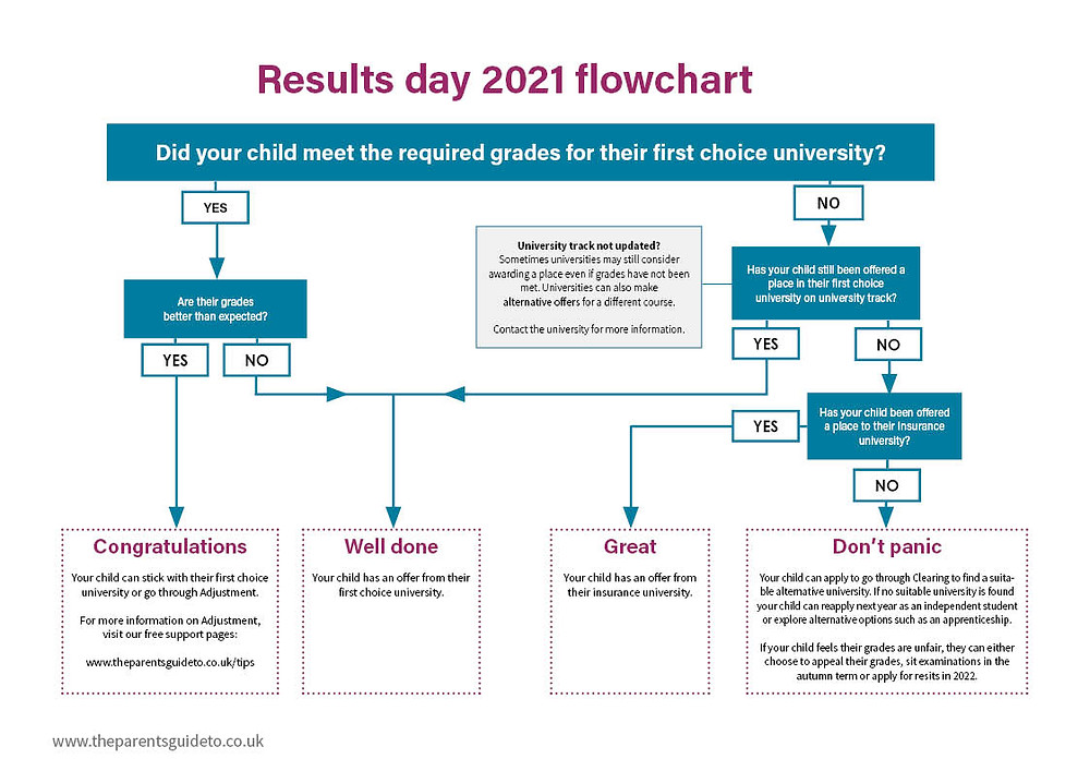 Results day 2020 flowchart did you get the grades for their first choice university The Parents' Guide to