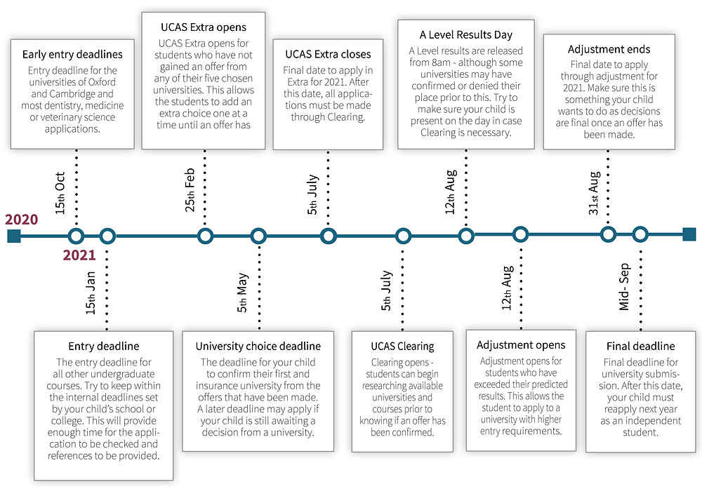 UCAS key dates time line 2020-2021 deadlines applications