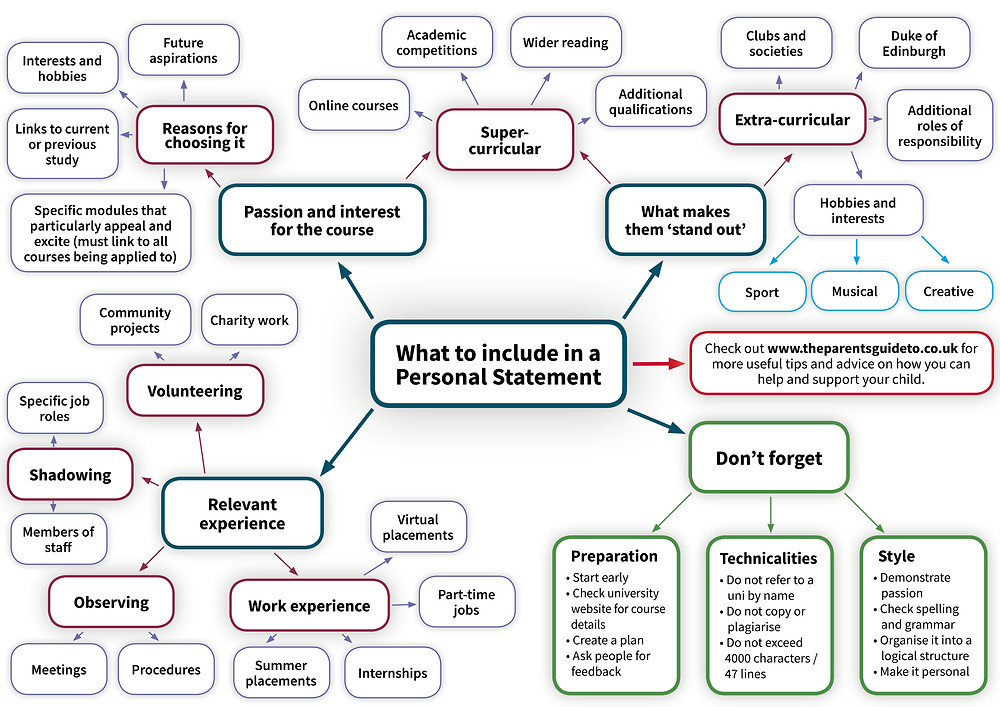 Mindmap what to include in a personal statement UCAS relevant experience interest for the course and what makes you stand out
