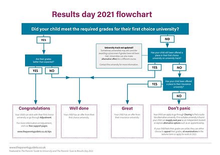 Results day flow chart 2021.jpg