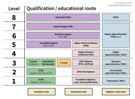 Levels of education. What do they mean?