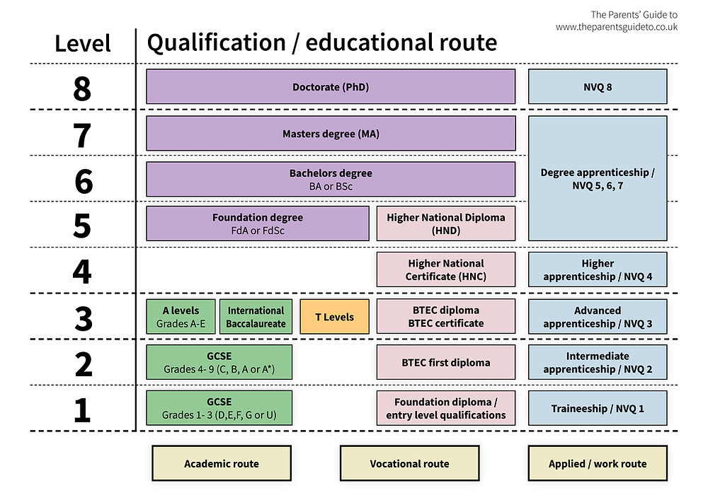 Levels of qualifications, educational routes, levels 1,2,3,4,5,6,7,8 T Levels A levels