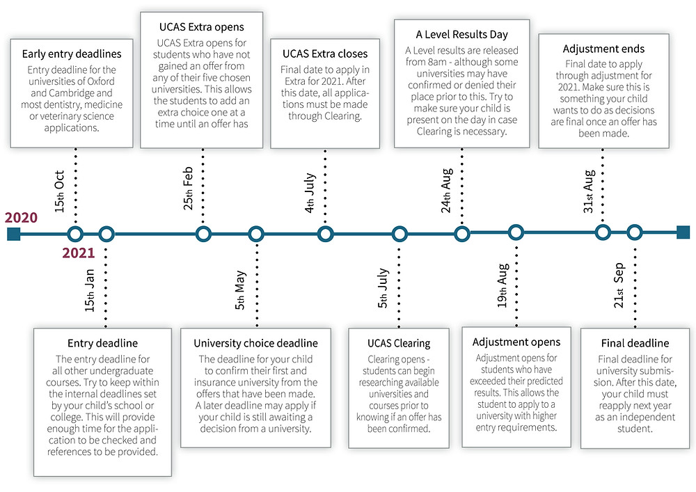 UCAS key dates timeline deadines application UCAS clearing adjustment submission