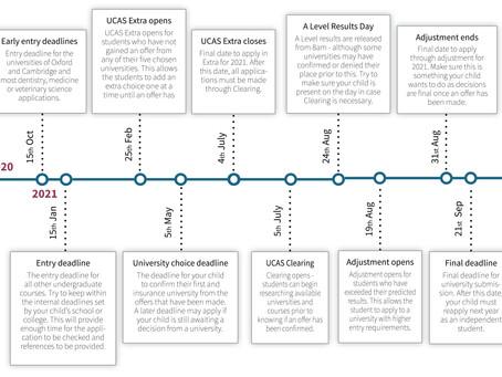 UCAS key dates - 2020/2021