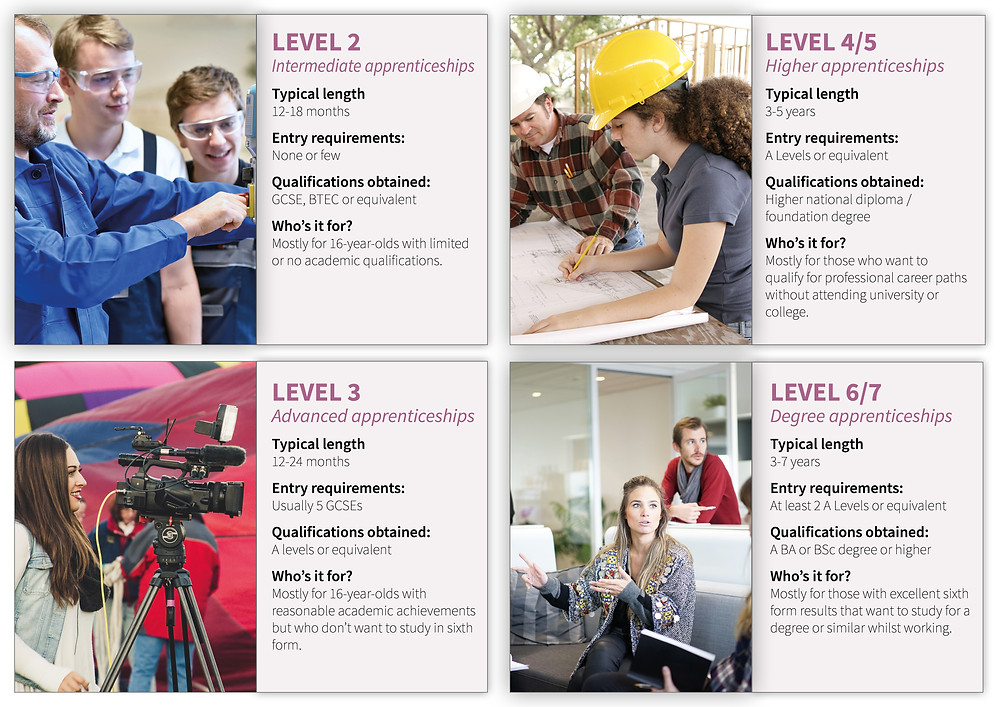 Apprenticeship levels with pictures: Intermediate, advanced, higher and degree apprenticeships - level 2, 3, 4, 5, 6, 7