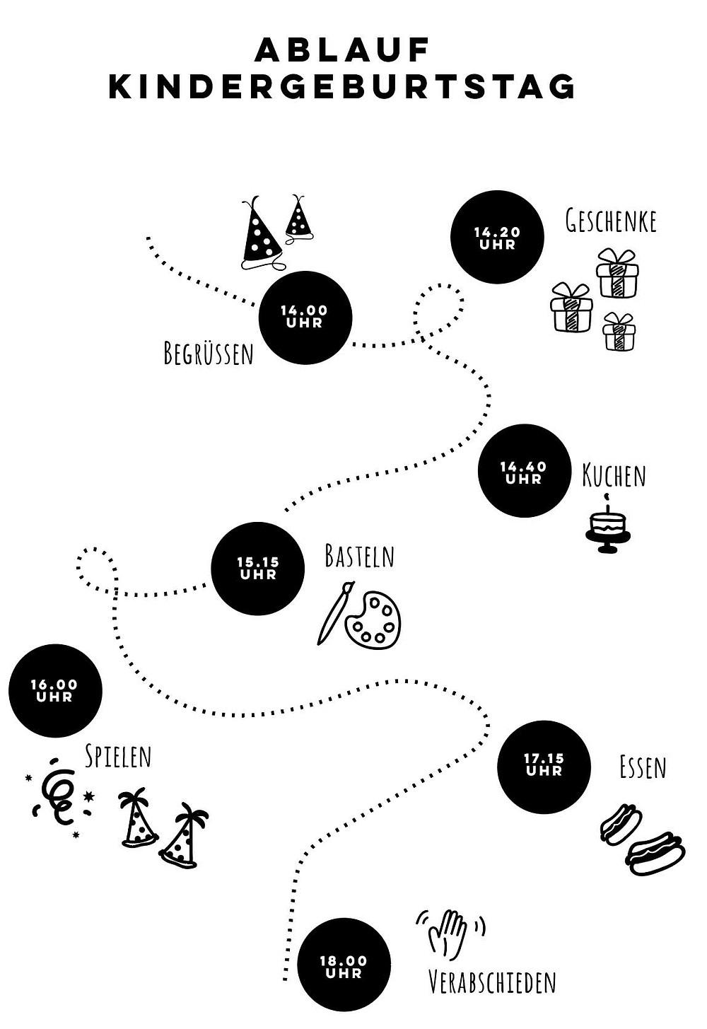 Ideen Kindergeburtstag, Tipps, 3,5 Tipps, Kindergeburtstagsfeier, Geburtstagsdeko, Partydeko, Ablauf