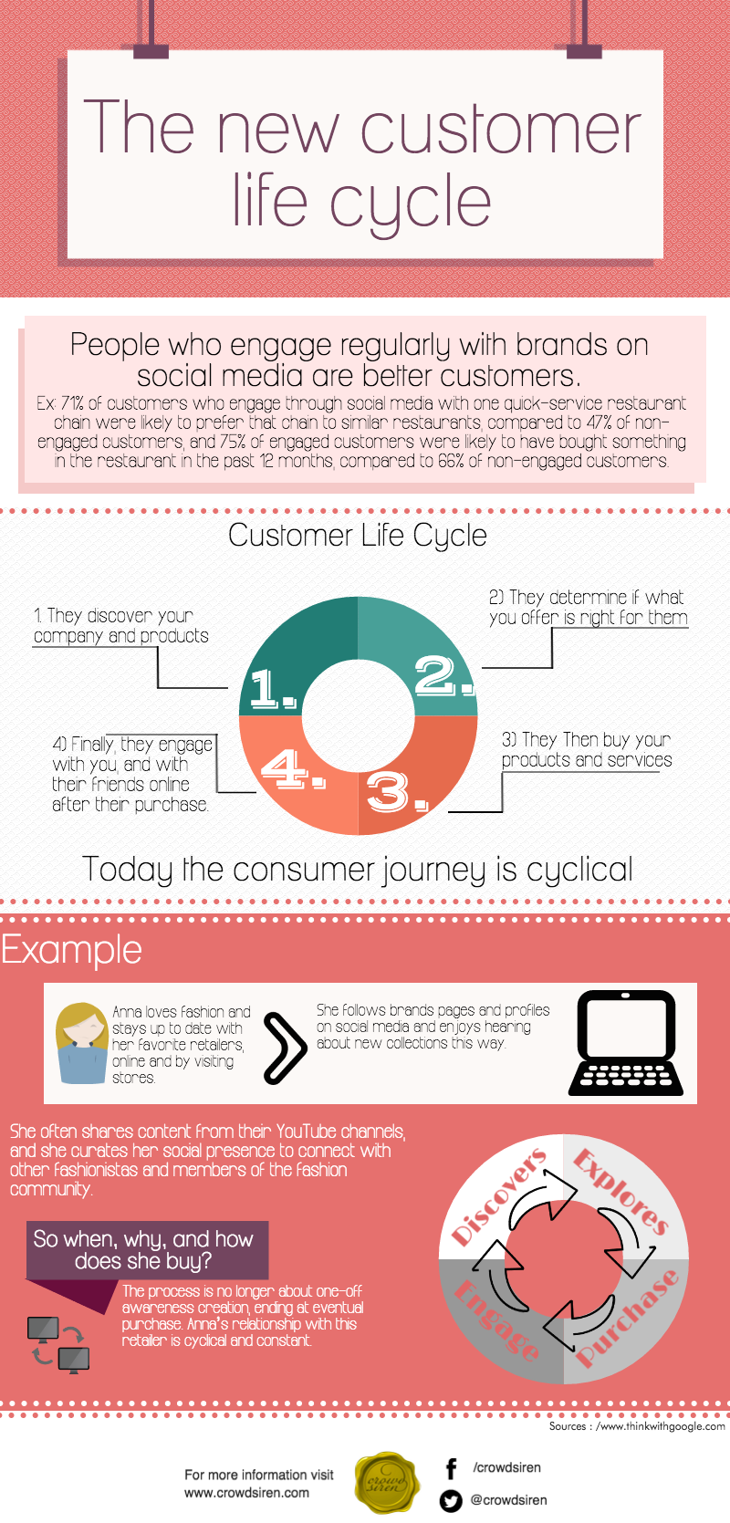 customer cycle.png
