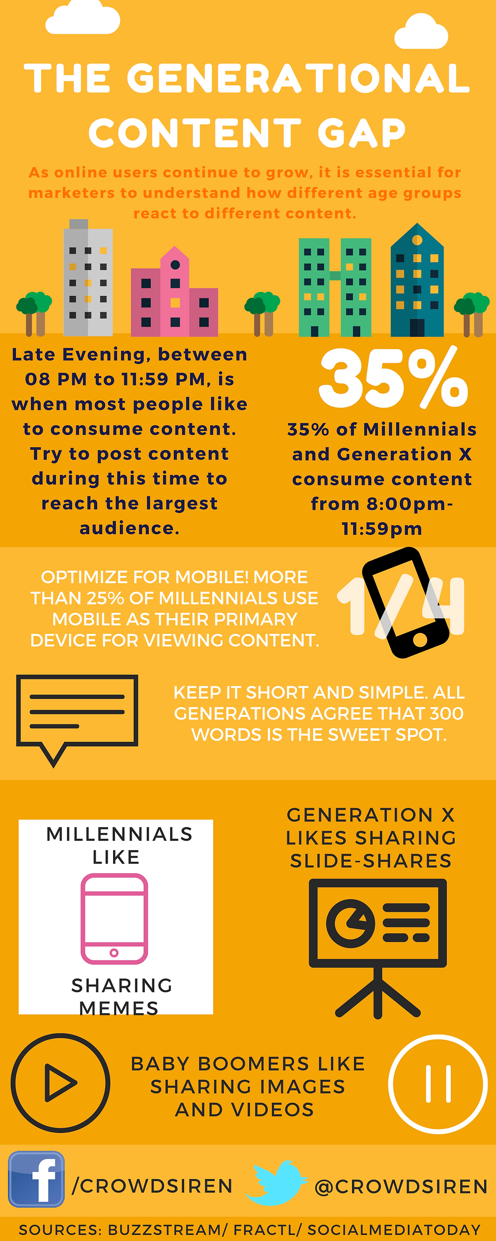 The Generational Content Gap.png