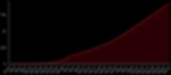 منحنى إجمالي حالات الإصابة بفيروسكورونا في الجزائر