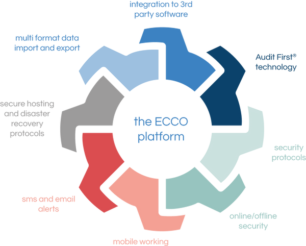 ECCO is built on an ultra-reliable, future proof, secure, well tested, and high-performance platform that drives the delivery