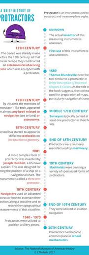 A Brief History of Protractors