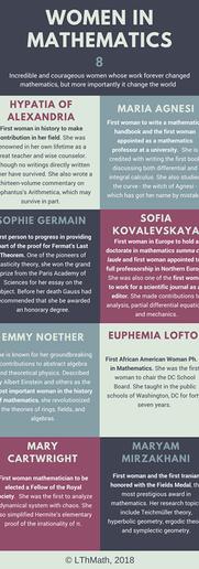 Women in Mathematics 1