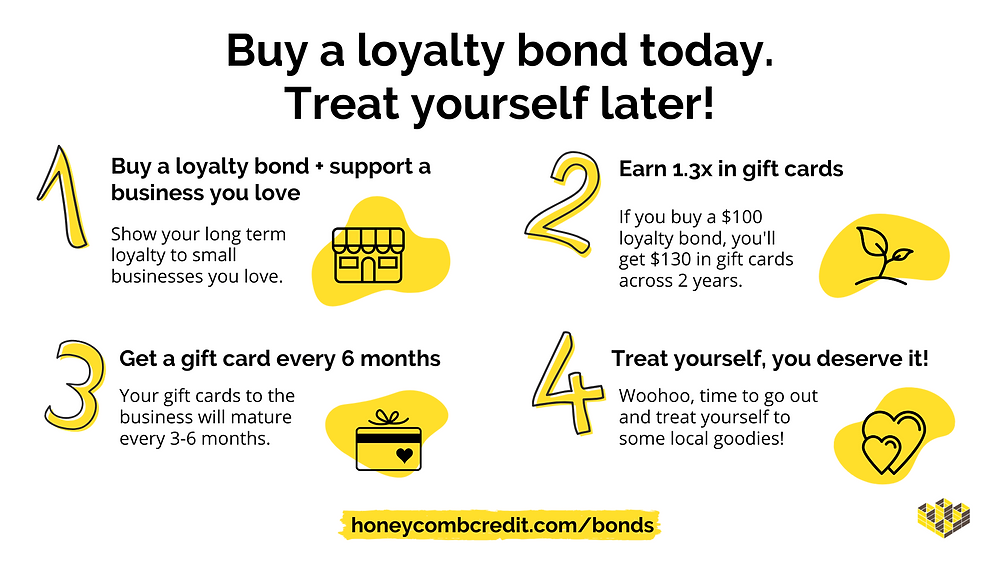 Graphic explaining how loyalty bonds work with four steps