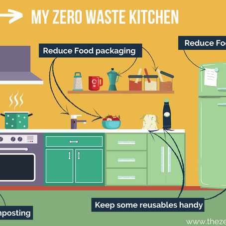 Zero Waste Room by Room... In the Kitchen