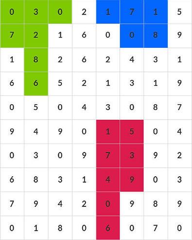 FORECAST CHART   4D   B4 LOTTO