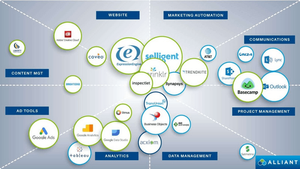 martech stack example Alliant