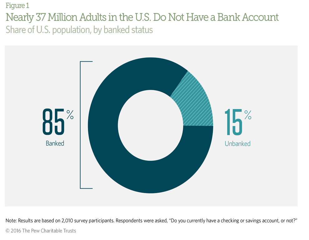 """Pie chart showing the share of U.S. population, by banked status. It shows 85% are banked, and 15% are unbanked. The results are based on 2,010 survey participants who were asked, """"Do you currently have a checking or savings account, or not?"""""""