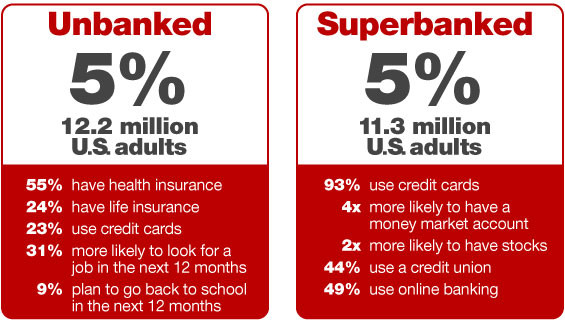 Unbanked: 5% or 12.2 million U.S. adults. Superbanked 5% or 11.3 million US adults. Of the underbanked, 55%have health insurance, 24% have life insurance, 23% use credit cards, 31% more likely to look for a job in the next 12 months, and 9% plan to go back to school in the next 12 months. Of the Superbanked, 93% use credit cards, they are 4 times more likely to have a money market account, 2 times more likely to own stocks, 44% more likely to use a credit union, and 49% use online banking.