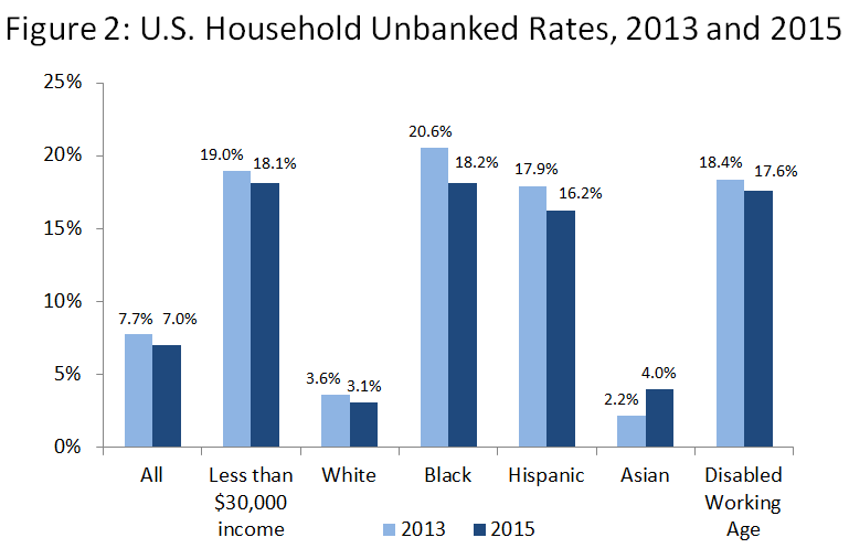 U.S. Household Unbanked Rates, 2013 and 2015. In 2015, 7.0% of all households were unbanked, including 18.1% earning less than $30k per year, 3.1% of White households, 18.2% of Black households, 16.2% of Hispanic households, 4.0% of Asian households, and 17.6% of Disabled working age households. (2013 rates not detailed here, as they are less important for this article. Image links to FDIC website for more detailed info.)