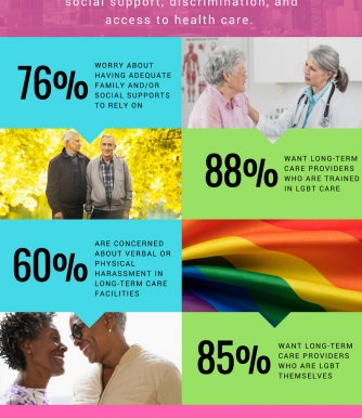 Majority of LGBT Adults Concerned About Social Support and Discrimination in Long-Term Care