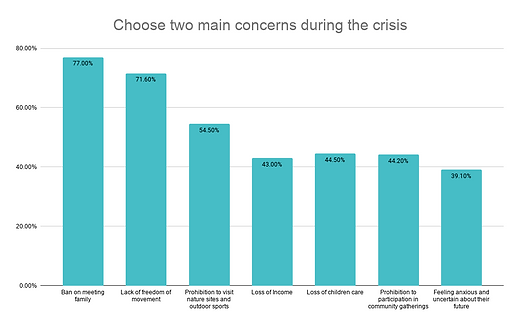 Choose two main concerns during the cris