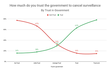 How much do you trust the government to