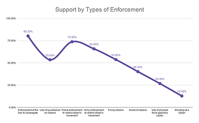 Support by Types of Enforcement.png
