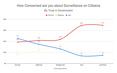 How Concerned are you about Surveillance