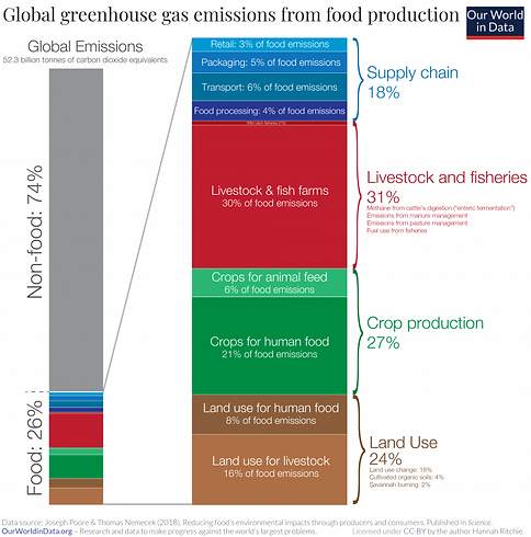 How-much-of-GHGs-come-from-food-768x777.