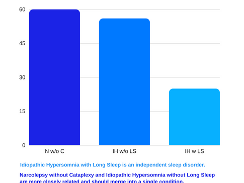 Complete Idiopathic Hypersomnia is an independent sleep disorder