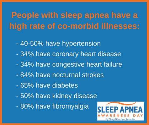 People with sleep apnea have a high rate of comorbid illnesses
