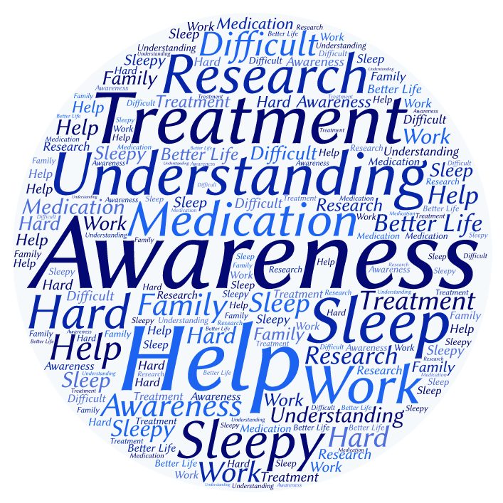 "This word cloud has been made by using the most common words in response to the question: ""What is your biggest concern/hurdles you face or issues you think need addressing with regards to Idiopathic Hypersomnia?"""