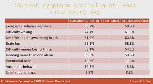 Idiopathic Hypersomnia medications are not treating the symptoms or the cause