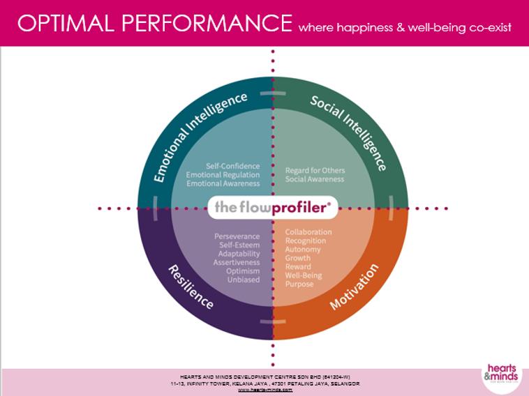 Optimal Performance.png